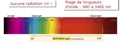 plages longueurs d'ondes photothérapie Bioptron